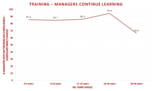 Training - Managers continue learning