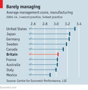 British_Managers_Management_training_UK_Impellus_Chartered_management_institute_CMI_graph
