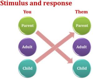 Parent to child